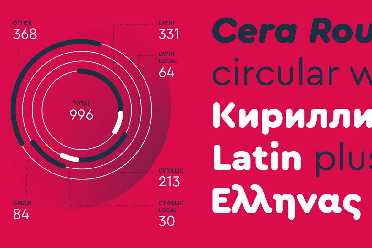 Cera Pro Round